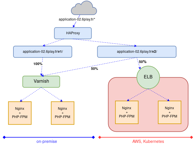 Application while migrating 50% to AWS & Kubernetes for specific v2 path