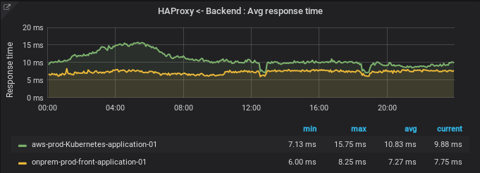 Average response times from HAProxy to backends